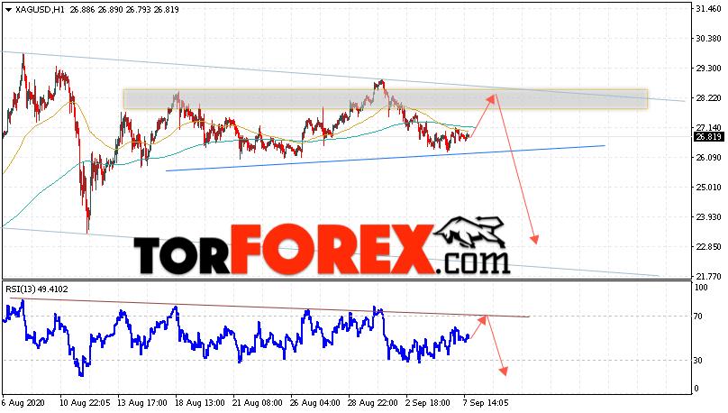 Серебро прогноз и аналитика XAG/USD на 8 сентября 2020