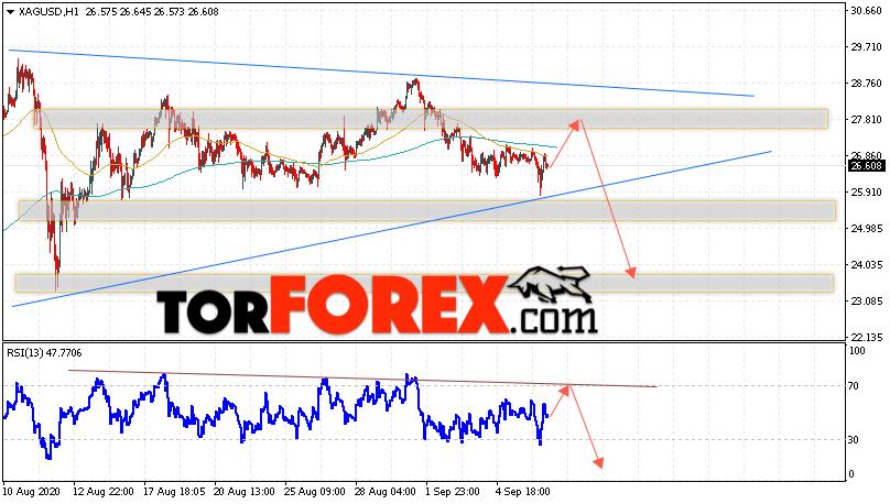 Серебро прогноз и аналитика XAG/USD на 9 сентября 2020