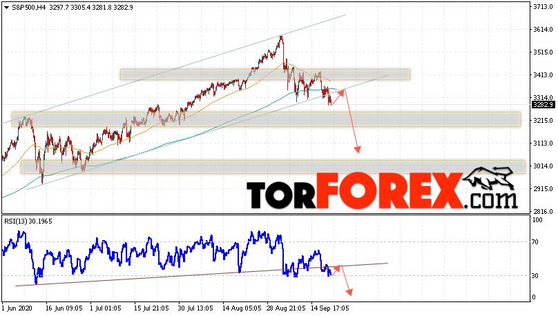 S&P 500 прогноз и аналитика на 22 сентября 2020