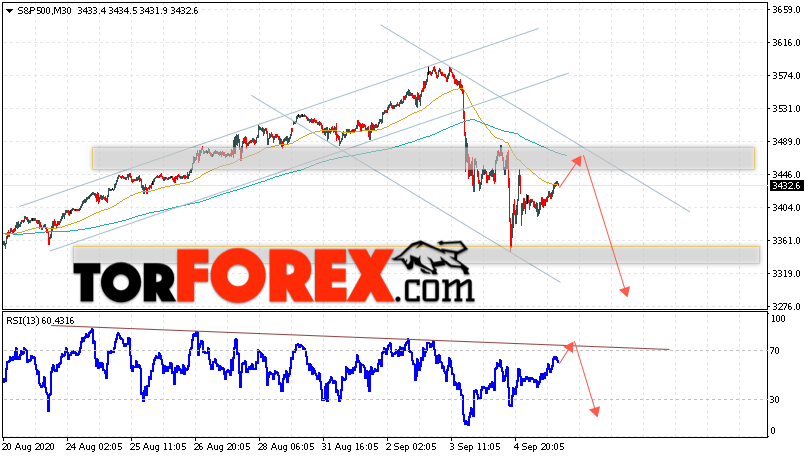 S&P 500 прогноз и аналитика на 8 сентября 2020
