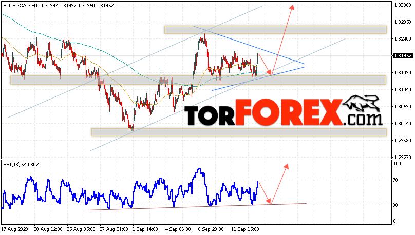USD/CAD прогноз Канадский Доллар на 16 сентября 2020