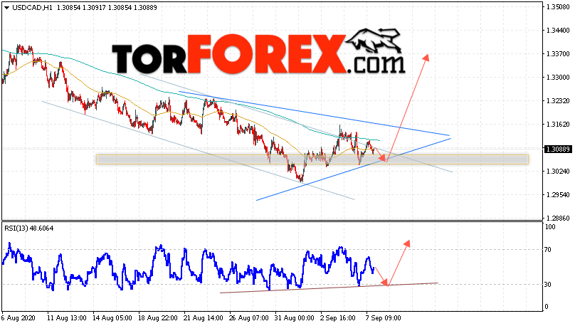 USD/CAD прогноз Канадский Доллар на 8 сентября 2020