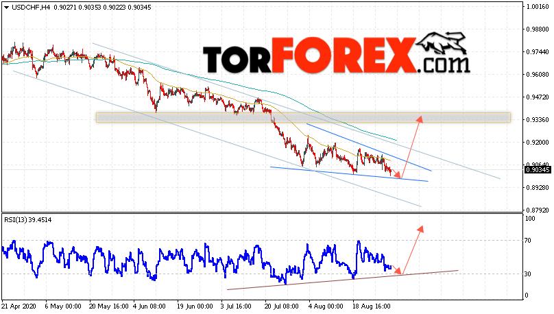 USD/CHF прогноз Доллар Франк на 1 сентября 2020