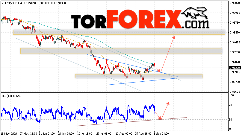 USD/CHF прогноз Доллар Франк на 10 сентября 2020