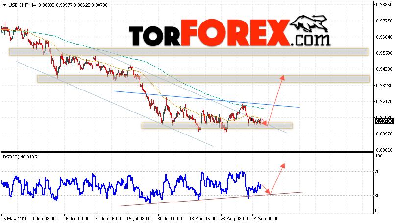 USD/CHF прогноз Доллар Франк на 17 сентября 2020