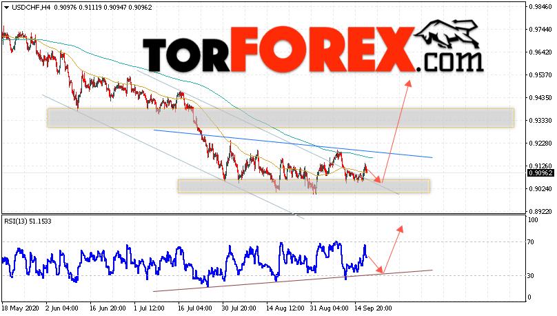USD/CHF прогноз Доллар Франк на 18 сентября 2020
