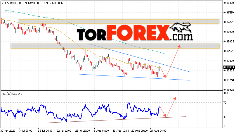 USD/CHF прогноз Доллар Франк на 2 сентября 2020