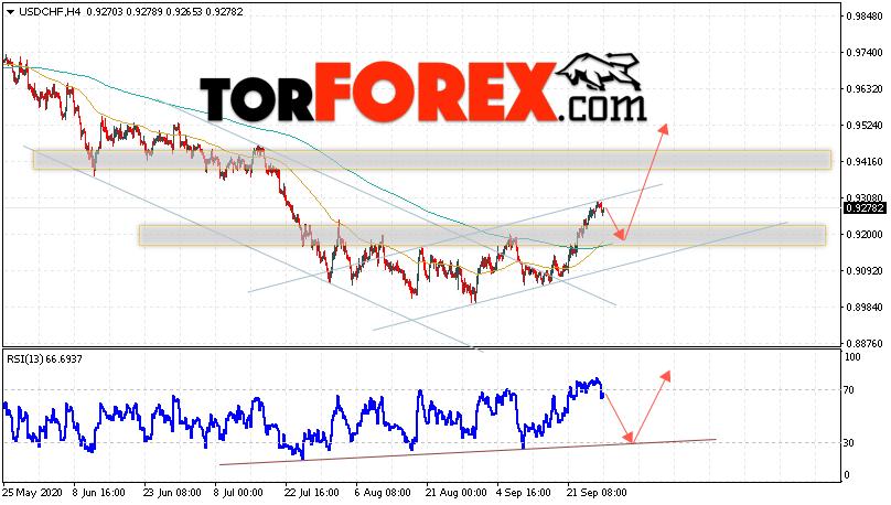 USD/CHF прогноз Доллар Франк на 29 сентября 2020