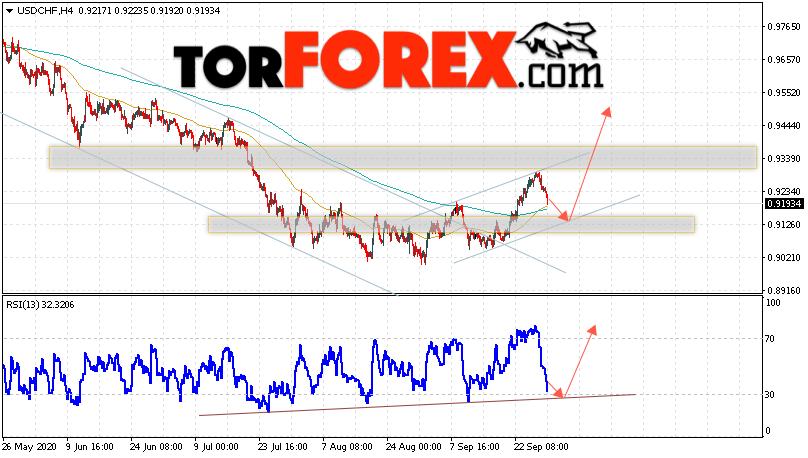 USD/CHF прогноз Доллар Франк на 30 сентября 2020
