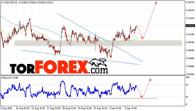 USD/CHF прогноз Доллар Франк на 8 сентября 2020