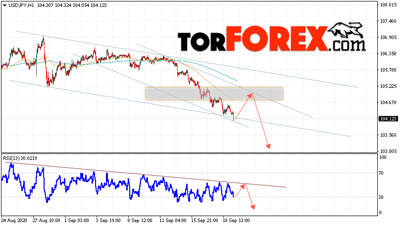 USD/JPY прогноз Доллар Иена на 22 сентября 2020