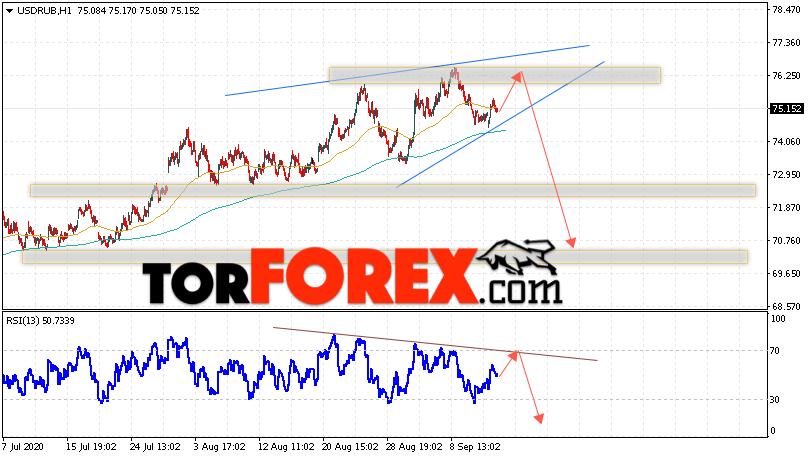 USD/RUB прогноз курса Доллара на 15 сентября 2020