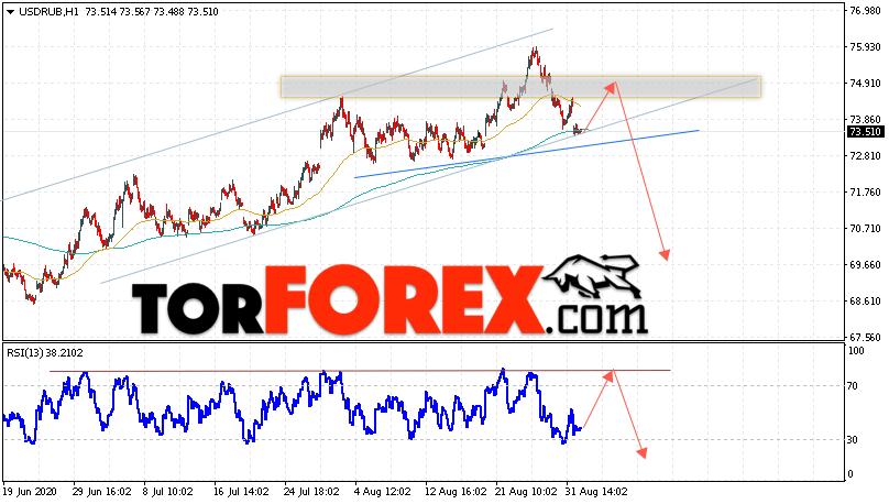 USD/RUB прогноз курса Доллара на 2 сентября 2020