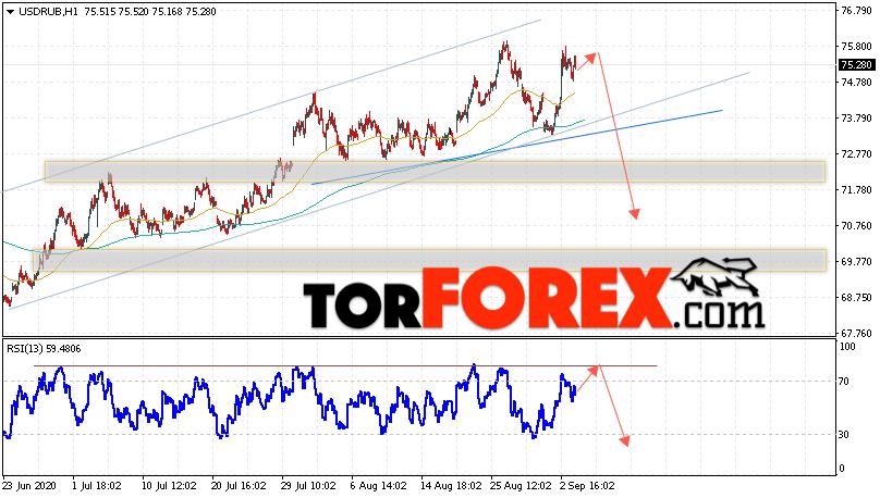 USD/RUB прогноз курса Доллара на 4 сентября 2020