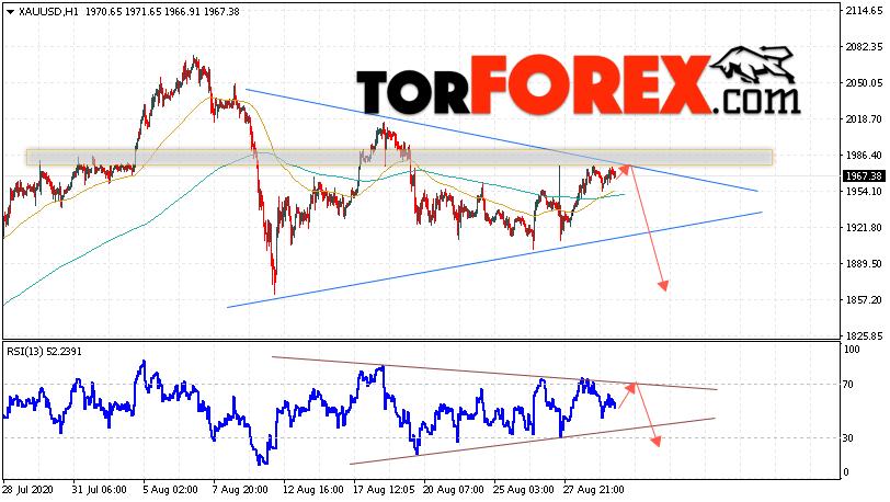 XAU/USD прогноз цен на Золото на 1 сентября 2020