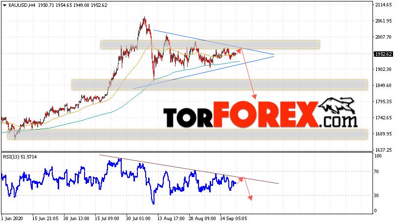 XAU/USD прогноз цен на Золото на 22 сентября 2020