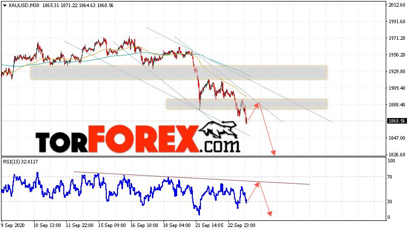 XAU/USD прогноз цен на Золото на 24 сентября 2020