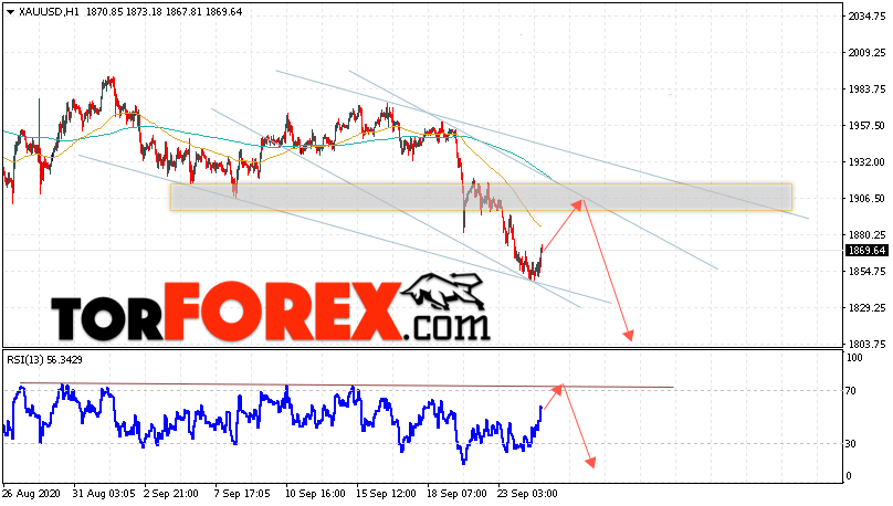 XAU/USD прогноз цен на Золото на 25 сентября 2020