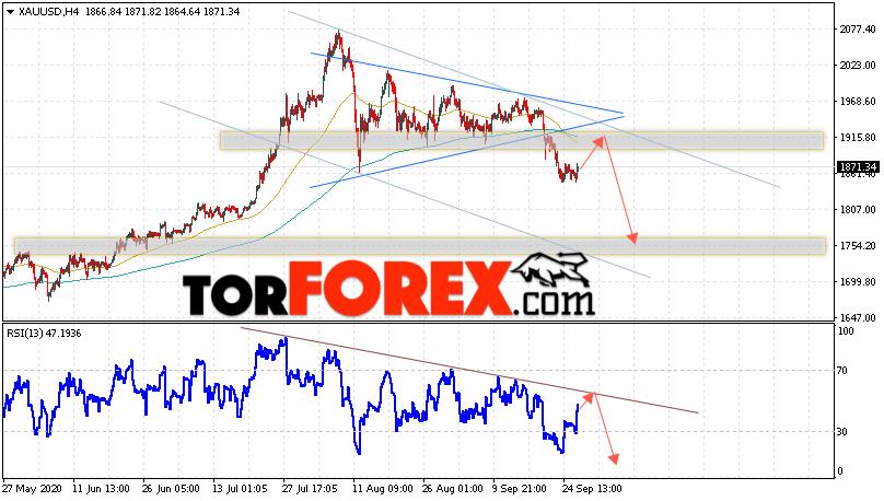 XAU/USD прогноз цен на Золото на 29 сентября 2020