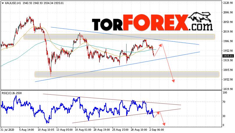XAU/USD прогноз цен на Золото на 3 сентября 2020