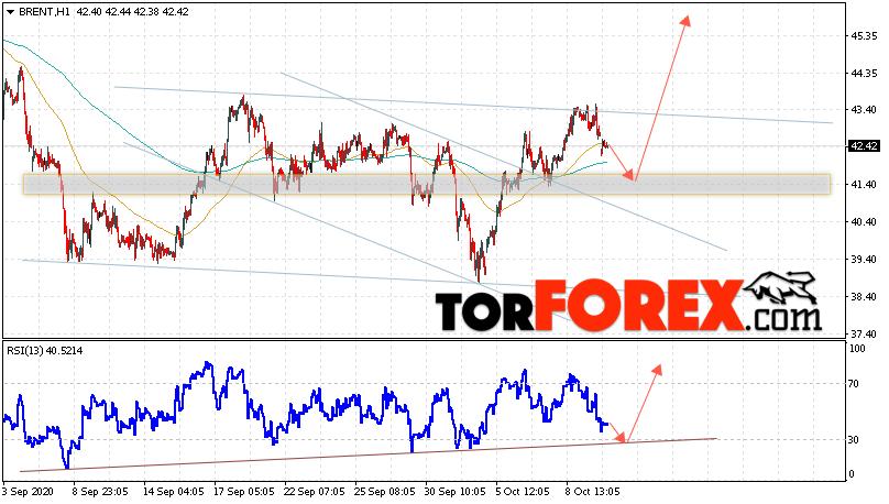 Аналитика и прогноз цен на нефть на 13 октября 2020