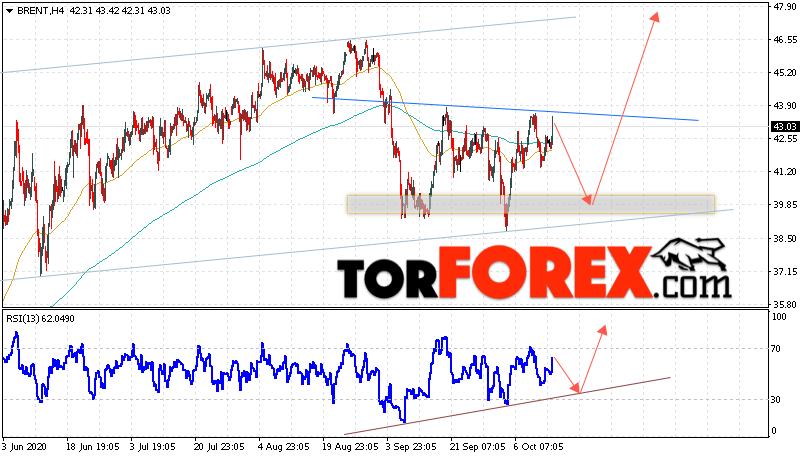 Аналитика и прогноз цен на нефть на 15 октября 2020