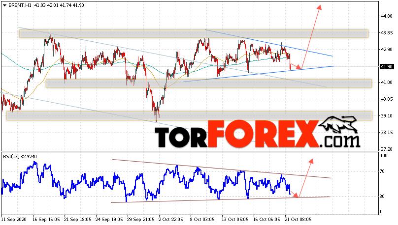 Аналитика и прогноз цен на нефть на 22 октября 2020