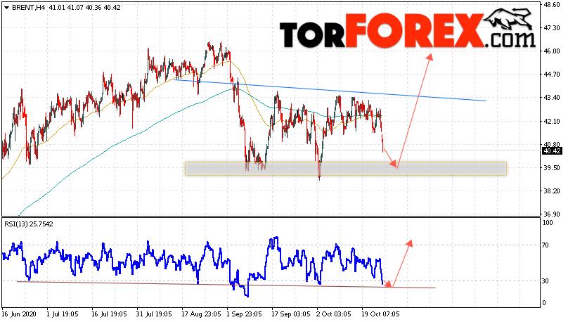 Аналитика и прогноз цен на нефть на 27 октября 2020