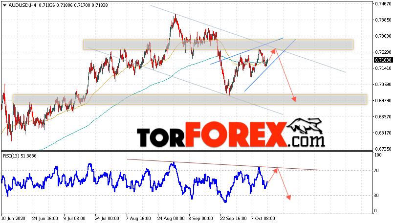 AUD/USD прогноз Форекс и аналитика на 15 октября 2020