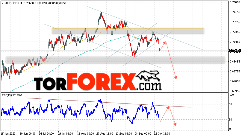 AUD/USD прогноз Форекс и аналитика на 16 октября 2020