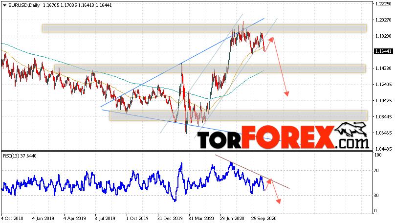 EUR/USD прогноз Евро Доллар на 2 — 6 ноября 2020