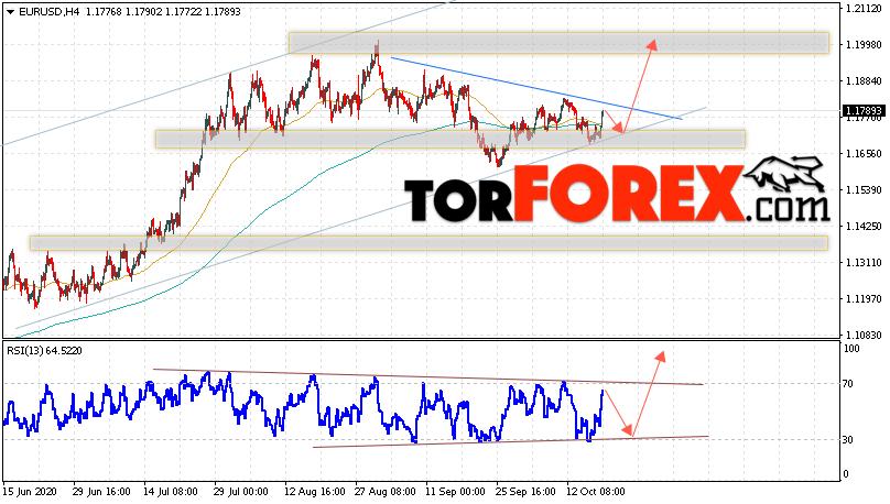 EUR/USD прогноз Евро Доллар на 20 октября 2020