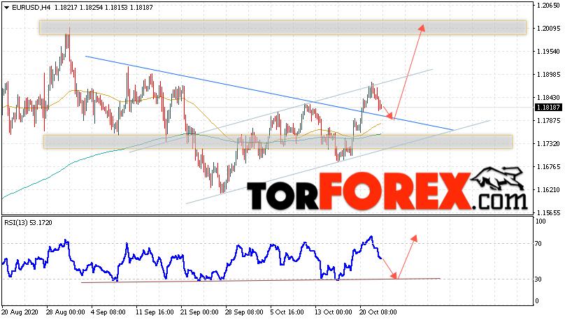 EUR/USD прогноз Евро Доллар на 23 октября 2020