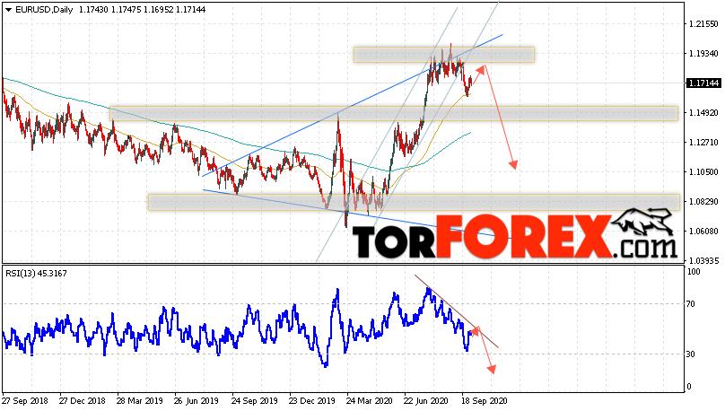 EUR/USD прогноз Евро Доллар на 5 — 9 октября 2020