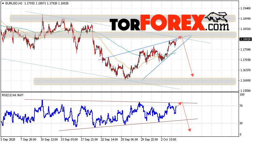 EUR/USD прогноз Евро Доллар на 7 октября 2020