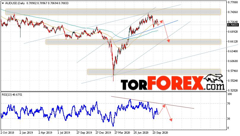 Форекс прогноз AUD/USD на неделю 19 — 23 октября 2020