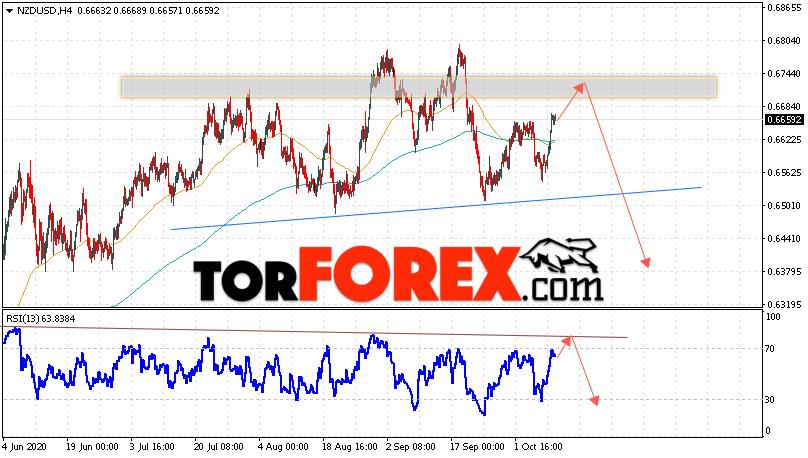 Форекс прогноз и аналитика NZD/USD на 13 октября 2020