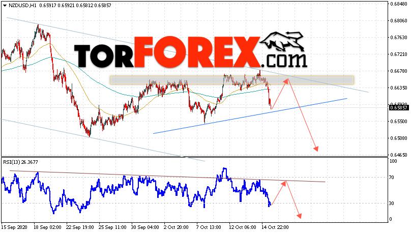 Форекс прогноз и аналитика NZD/USD на 16 октября 2020
