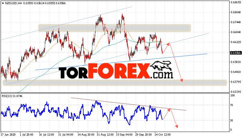 Форекс прогноз и аналитика NZD/USD на 21 октября 2020