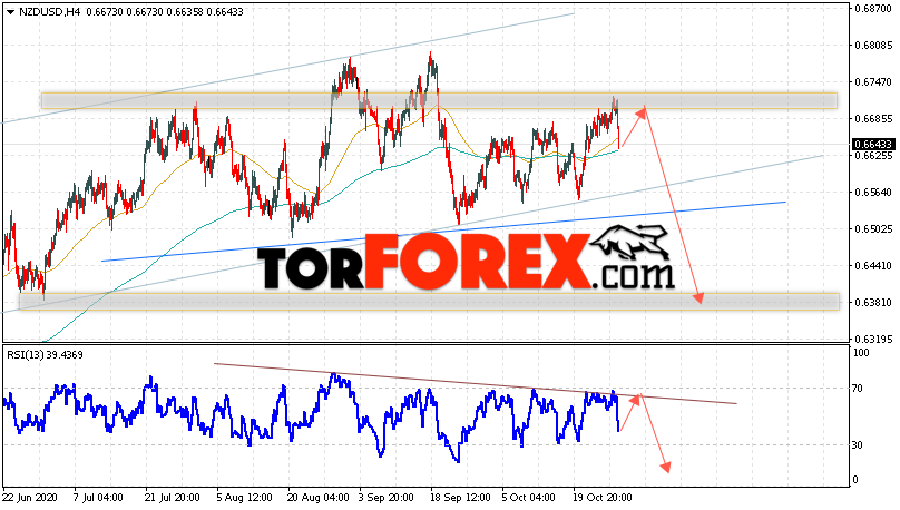 Форекс прогноз и аналитика NZD/USD на 29 октября 2020
