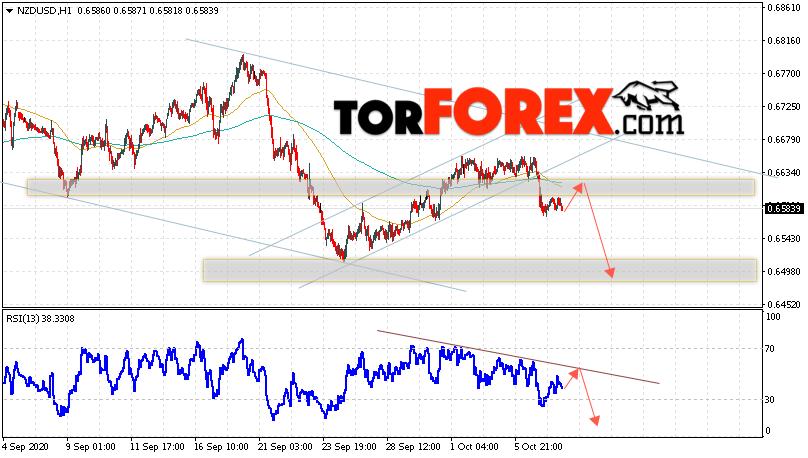 Форекс прогноз и аналитика NZD/USD на 8 октября 2020