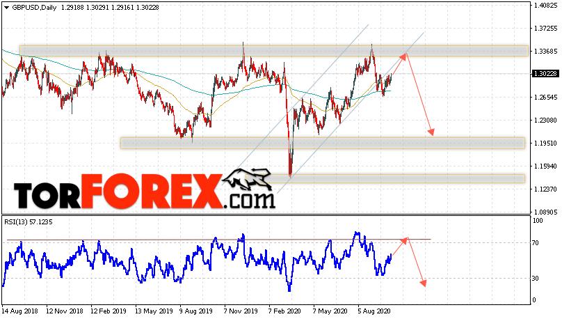 GBP/USD прогноз Форекс на неделю 12 — 16 октября 2020