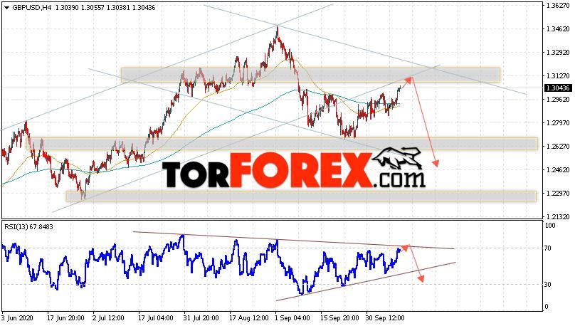 GBP/USD прогноз Фунт Доллар на 13 октября 2020