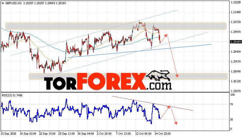 GBP/USD прогноз Фунт Доллар на 16 октября 2020