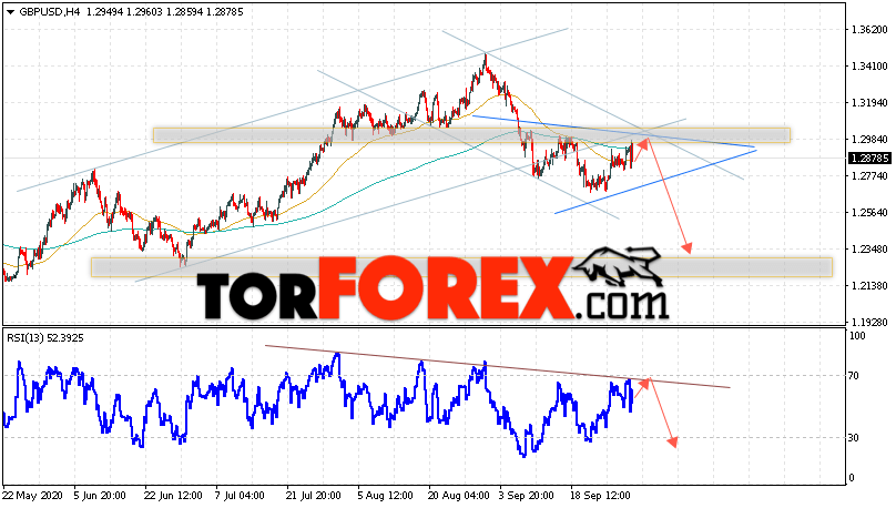 GBP/USD прогноз Фунт Доллар на 2 октября 2020