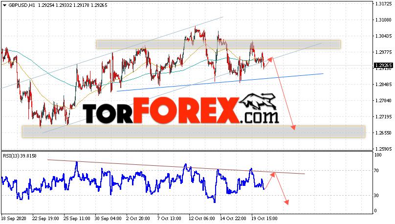 GBP/USD прогноз Фунт Доллар на 21 октября 2020