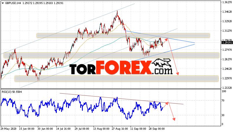 GBP/USD прогноз Фунт Доллар на 8 октября 2020