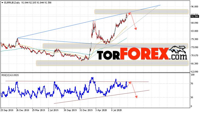 курс евро к рублю на сегодня на форекс