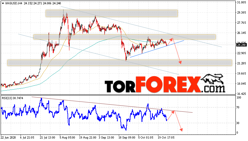 Серебро прогноз и аналитика XAG/USD на 27 октября 2020