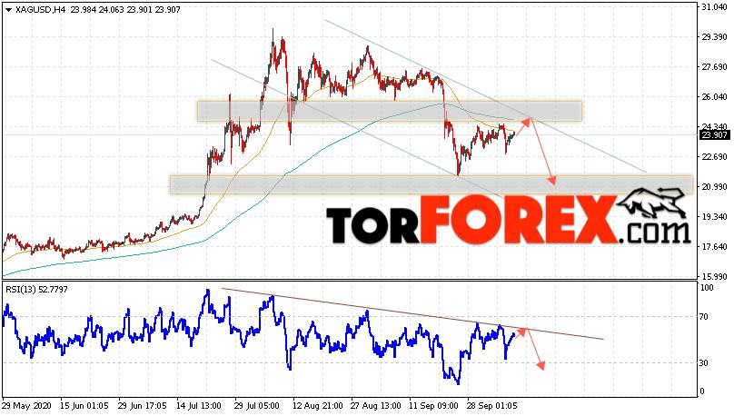 Серебро прогноз и аналитика XAG/USD на 9 октября 2020